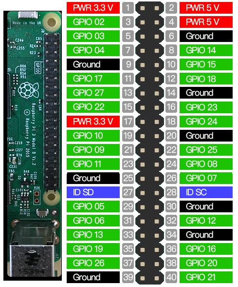 GPIO Raspberry Pi 3